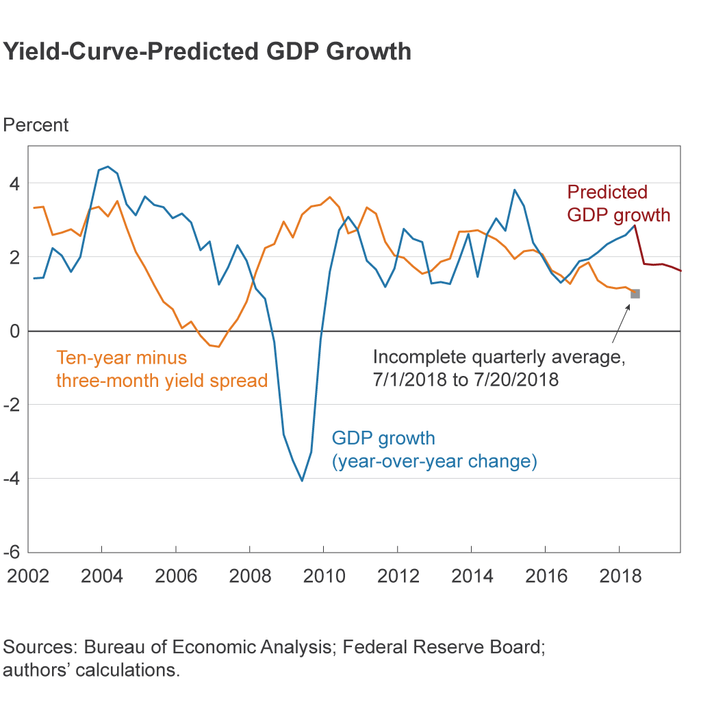 yield-growth