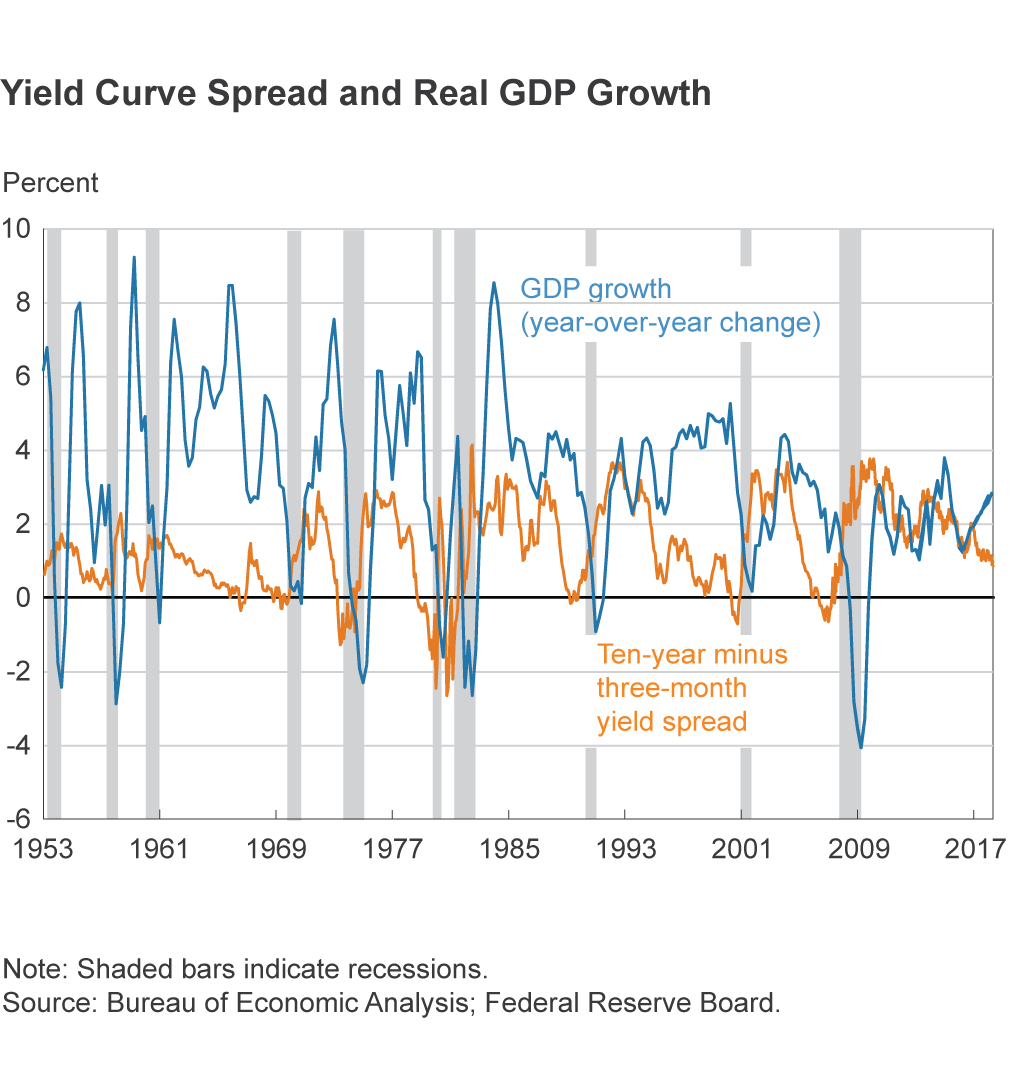 yield-real-growth