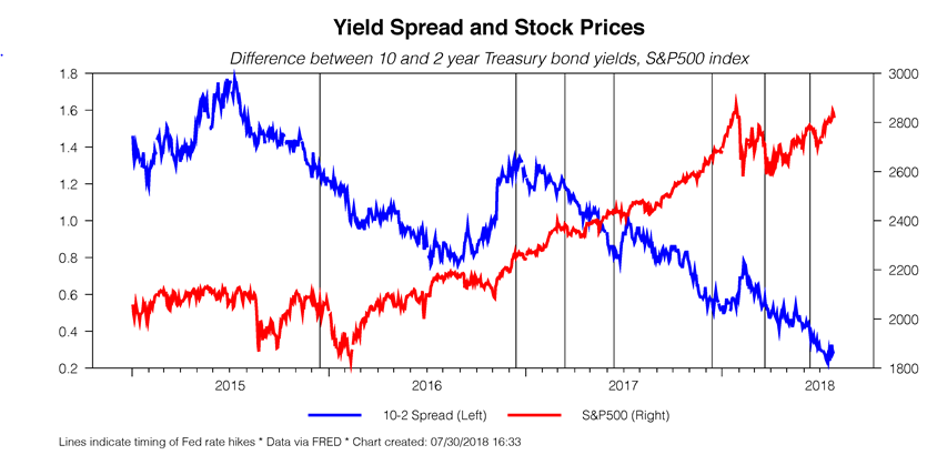 yield and prices